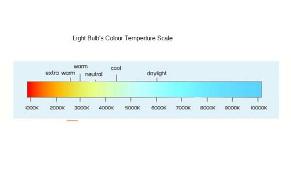 Kelvin Scale 1